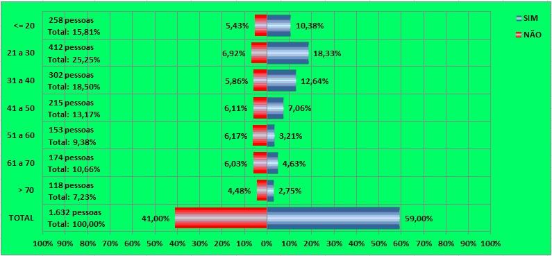 Criação de Gráficos Avançados no Excel 2010