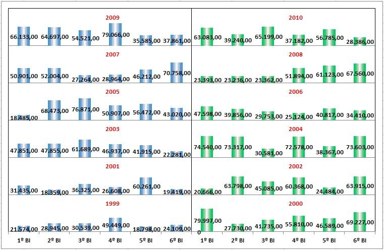 Gráficos Avançados com o Excel 2010